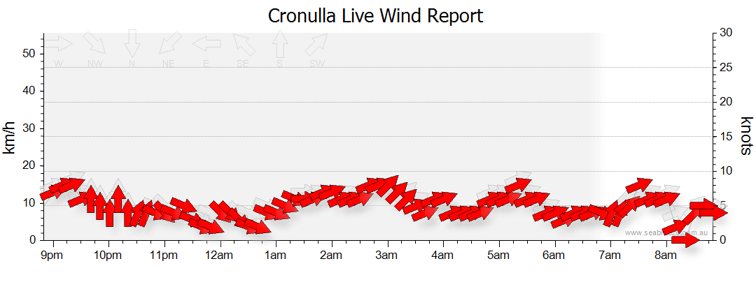 Cronulla Weather